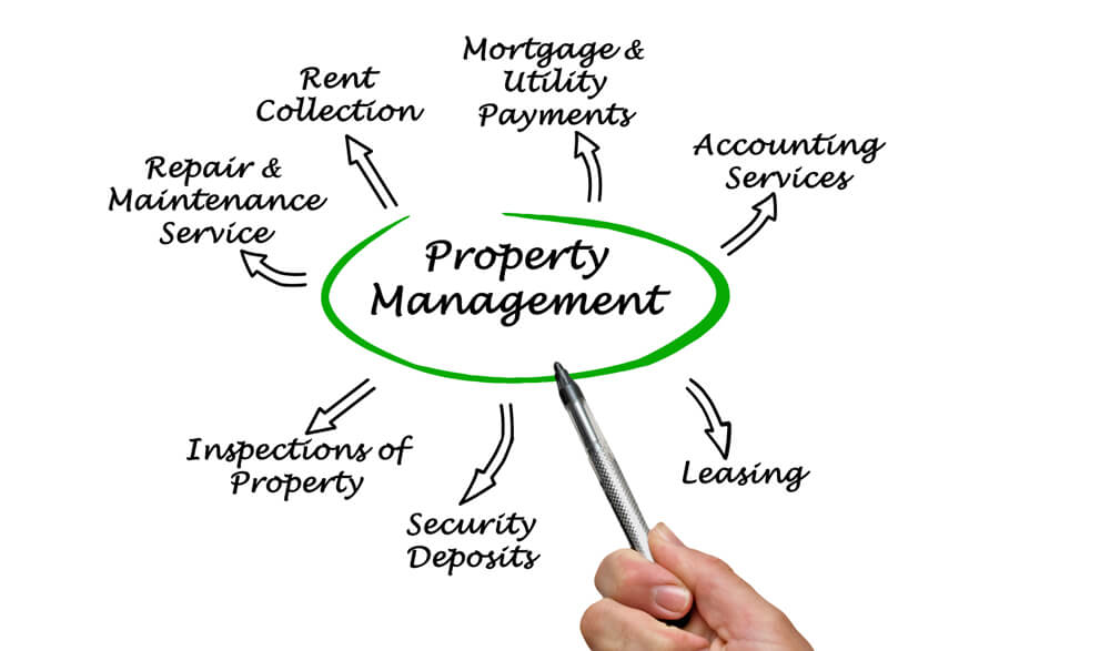What Are The Duties of A Property Management Company